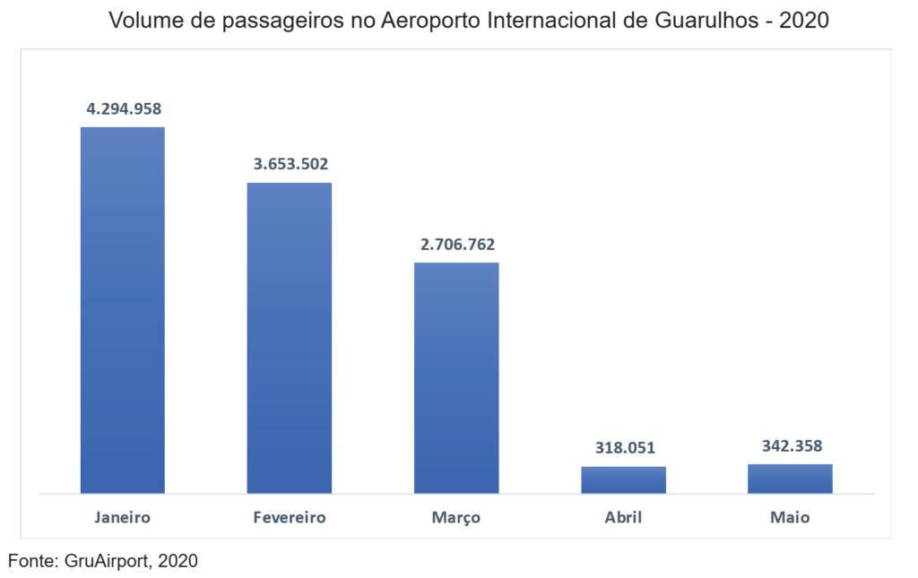 passageiros-no-aeroporto-de-guarulhos-tem-76-de-aumento-em-maio